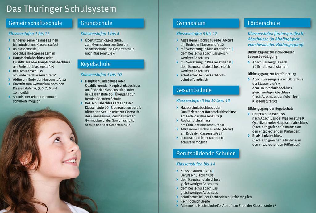 Darstellung der Schulabschlüsse in Thüringen