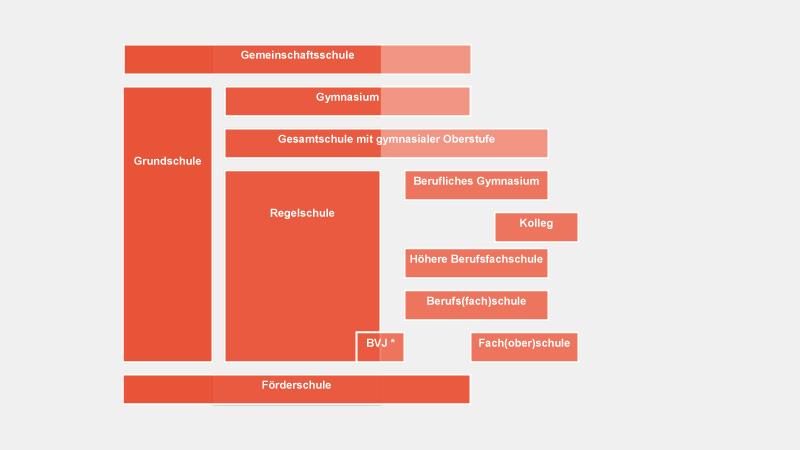 Vereinfachte Darstellung der Schularten in Thüringen